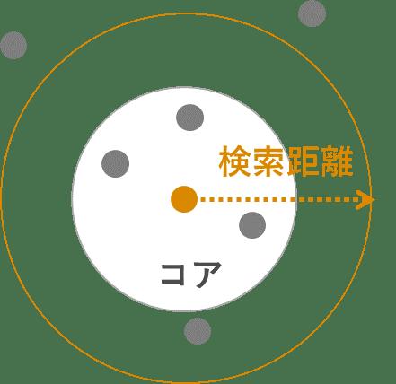 密度ベースのOPTICSクラスター   S-Analysis